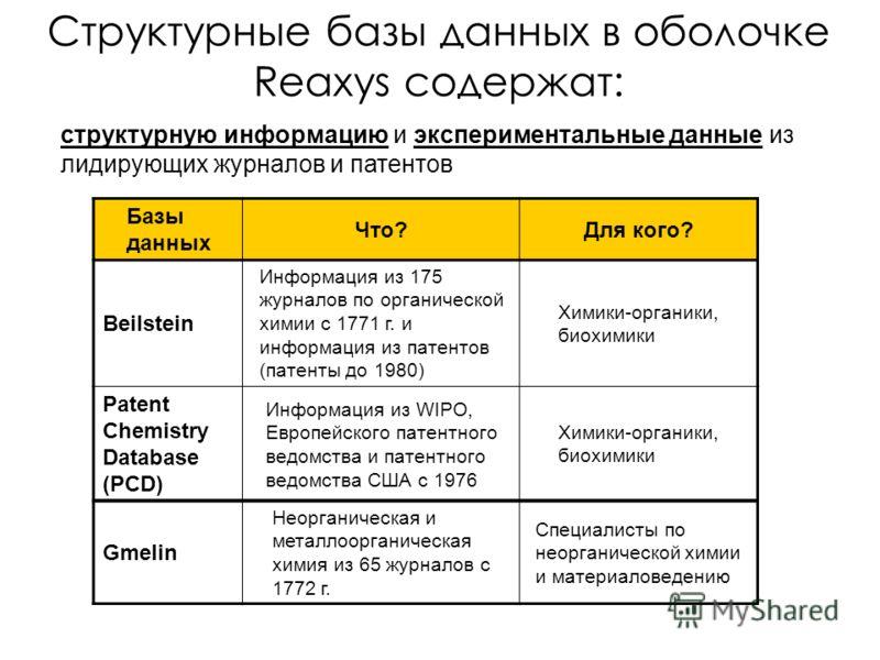 Структурные базы данных в оболочке Reaxys содержат: Базы данных Что?Для кого? Beilstein Информация из 175 журналов по органической химии с 1771 г. и информация из патентов (патенты до 1980) Химики-органики, биохимики Patent Chemistry Database (PCD) И