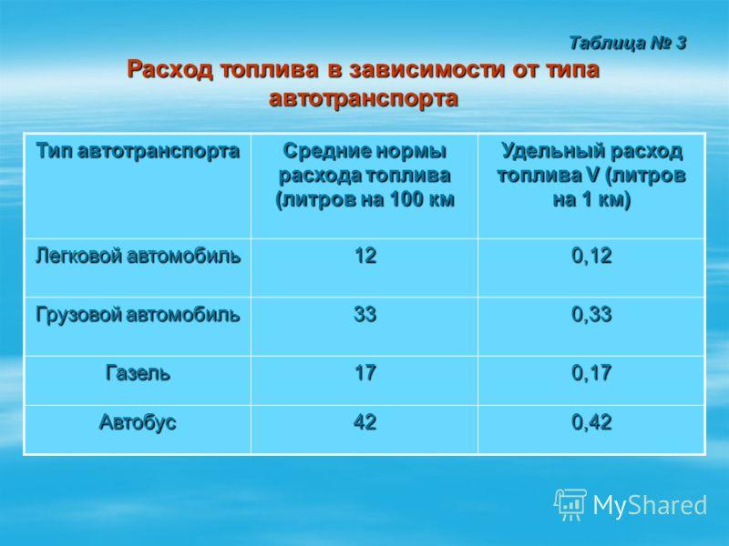 Таблица 3 Расход топлива в зависимости от типа автотранспорта Таблица 3 Расход топлива в зависимости от типа автотранспорта Тип автотранспорта Средние нормы расхода топлива (литров на 100 км Удельный расход топлива V (литров на 1 км) Легковой автомоб