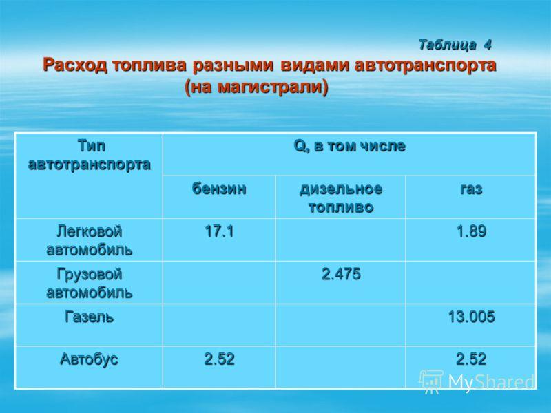 Таблица 4 Таблица 4 Расход топлива разными видами автотранспорта (на магистрали) (на магистрали) Тип автотранспорта Тип автотранспорта Q, в том числе бензин дизельное топливо газ Легковой автомобиль 17.11.89 Грузовой автомобиль 2.475 Газель13.005 Авт