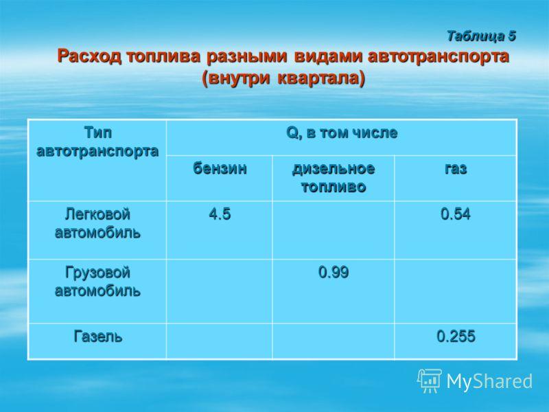 Таблица 5 Таблица 5 Расход топлива разными видами автотранспорта (внутри квартала) Тип автотранспорта Q, в том числе бензин дизельное топливо газ Легковой автомобиль 4.50.54 Грузовой автомобиль 0.99 Газель0.255