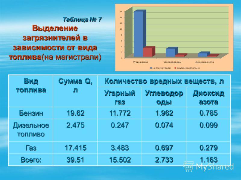 Таблица 7 Таблица 7 Выделение загрязнителей в зависимости от вида топлива(на магистрали) Вид топлива Сумма Q, л Количество вредных веществ, л Угарный газ Углеводор оды Диоксид азота Бензин19.6211.772 1.962 0.785 Дизельное топливо 2.4750.2470.074 0.09
