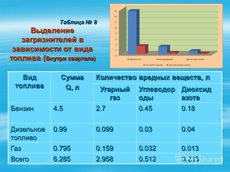 Вид топлива Сумма Q, л Количество вредных веществ, л Угарный газ Углеводор оды Диоксид азота Бензин4.52.70.450.18 Дизельное топливо 0.990.0990.030.04 Газ0.7950.1590.0320.013 Всего6.2852.9580.5120.233 Таблица 8 Таблица 8 Выделение загрязнителей в зави