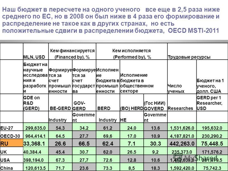 Наш бюджет в пересчете на одного ученого все еще в 2,5 раза ниже среднего по ЕС, но в 2008 он был ниже в 4 раза его формирование и распределение не такое как в других странах, но есть положительные сдвиги в распределении бюджета, OECD MSTI-2011 MLN,
