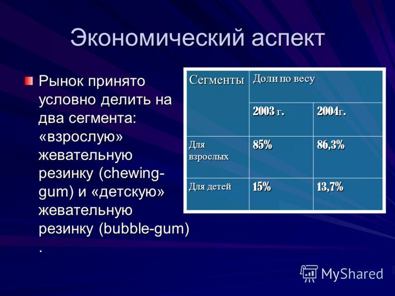 Экономический аспект Рынок принято условно делить на два сегмента: «взрослую» жевательную резинку (chewing- gum) и «детскую» жевательную резинку (bubble-gum). Сегменты Доли по весу 2003 г. 2004 г. Для взрослых 85%86,3% Для детей 15%13,7%