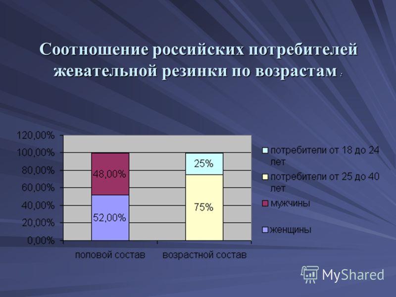Соотношение российских потребителей жевательной резинки по возрастам :