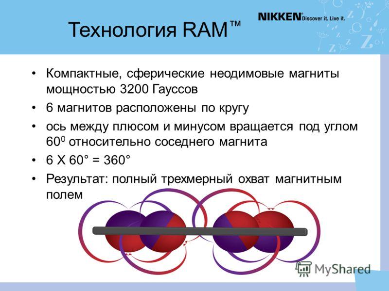 Технология RAM Компактные, сферические неодимовые магниты мощностью 3200 Гауссов 6 магнитов расположены по кругу ось между плюсом и минусом вращается под углом 60 0 относительно соседнего магнита 6 X 60° = 360° Результат: полный трехмерный охват магн