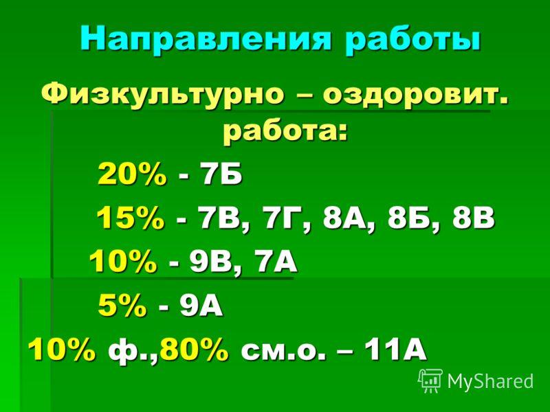 Направления работы Направления работы Физкультурно – оздоровит. работа: 20% - 7Б 20% - 7Б 15% - 7В, 7Г, 8А, 8Б, 8В 15% - 7В, 7Г, 8А, 8Б, 8В 10% - 9В, 7А 10% - 9В, 7А 5% - 9А 5% - 9А 10% ф.,80% см.о. – 11А 10% ф.,80% см.о. – 11А