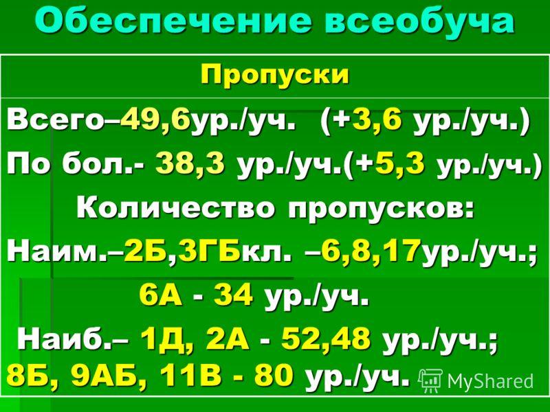 Обеспечение всеобуча Пропуски Всего–49,6ур./уч. (+3,6 ур./уч.) По бол.- 38,3 ур./уч.(+5,3 ур./уч.) Количество пропусков: Наим.–2Б,3ГБкл. –6,8,17ур./уч.; 6А - 34 ур./уч. 6А - 34 ур./уч. Наиб.– 1Д, 2А - 52,48 ур./уч.; 8Б, 9АБ, 11В - 80 ур./уч. Наиб.– 1
