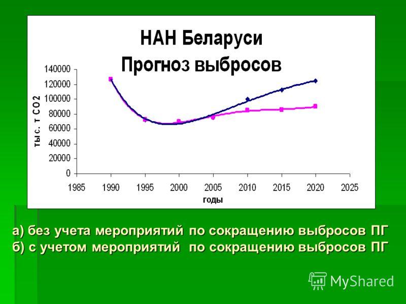 а) без учета мероприятий по сокращению выбросов ПГ б) с учетом мероприятий по сокращению выбросов ПГ