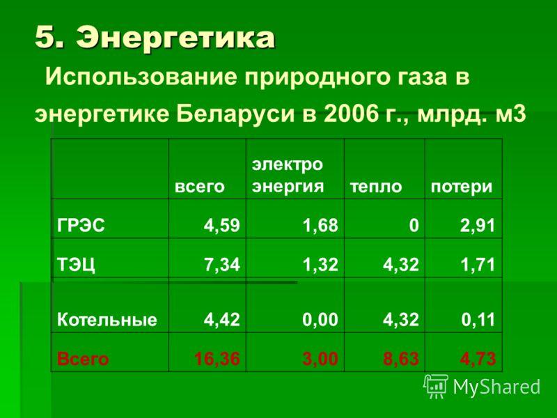 5. Энергетика 5. Энергетика Использование природного газа в энергетике Беларуси в 2006 г., млрд. м3 всего электро энергиятеплопотери ГРЭС4,591,6802,91 ТЭЦ7,341,324,321,71 Котельные4,420,004,320,11 Всего16,363,008,634,73