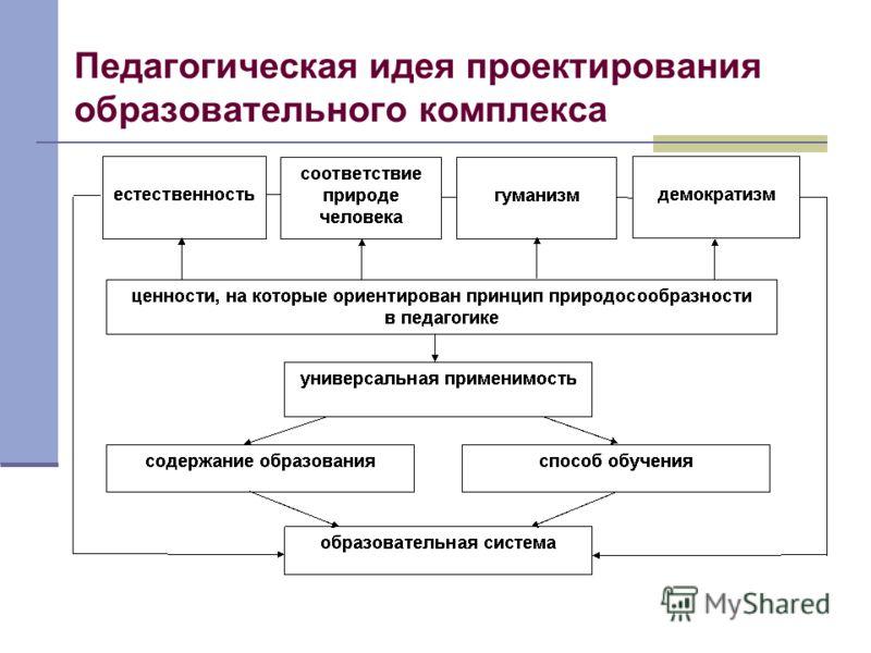 Педагогическая идея проектирования образовательного комплекса