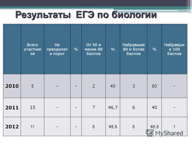 Результаты ЕГЭ по русскому языку Всего участник ов Не преодолел и порог % От 50 и менее 80 баллов % Набравшие 80 и более баллов % Набравши е 100 баллов 20105--240360- 201115--746,7640- 201211--5 4 5,5 5 1 Результаты ЕГЭ по биологии