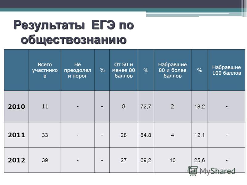 Результаты ЕГЭ по русскому языку Всего участнико в Не преодолел и порог % От 50 и менее 80 баллов % Набравшие 80 и более баллов % Набравшие 100 баллов 201011--872,7218,2- 201133--2884.8412.1- 201239--2769,21025,6- Результаты ЕГЭ по обществознанию