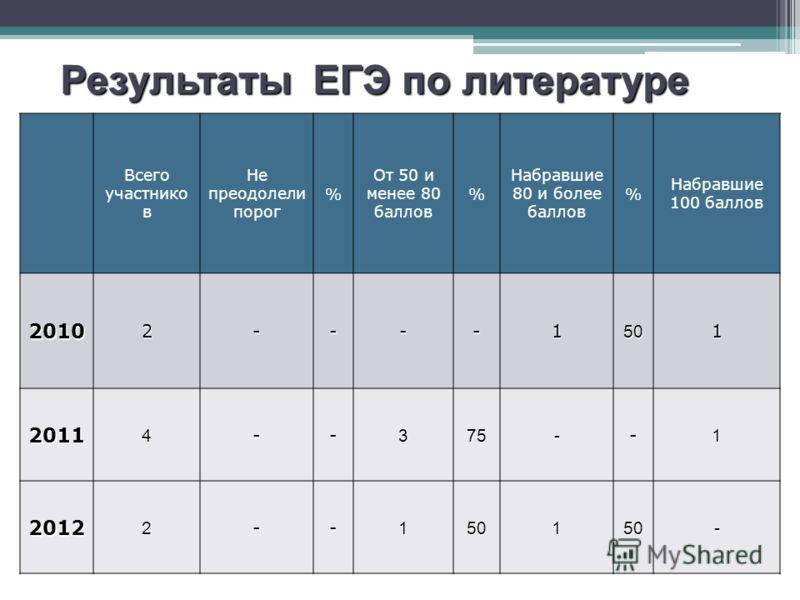 Результаты ЕГЭ по русскому языку Всего участнико в Не преодолели порог % От 50 и менее 80 баллов % Набравшие 80 и более баллов % Набравшие 100 баллов 20102----1501 20114--375--1 20122--150150- Результаты ЕГЭ по литературе