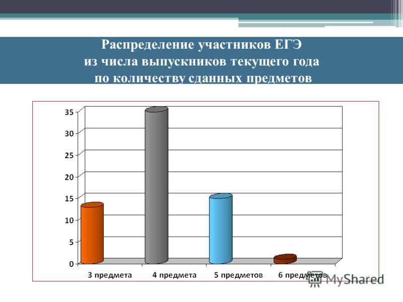 Распределение участников ЕГЭ из числа выпускников текущего года по количеству сданных предметов