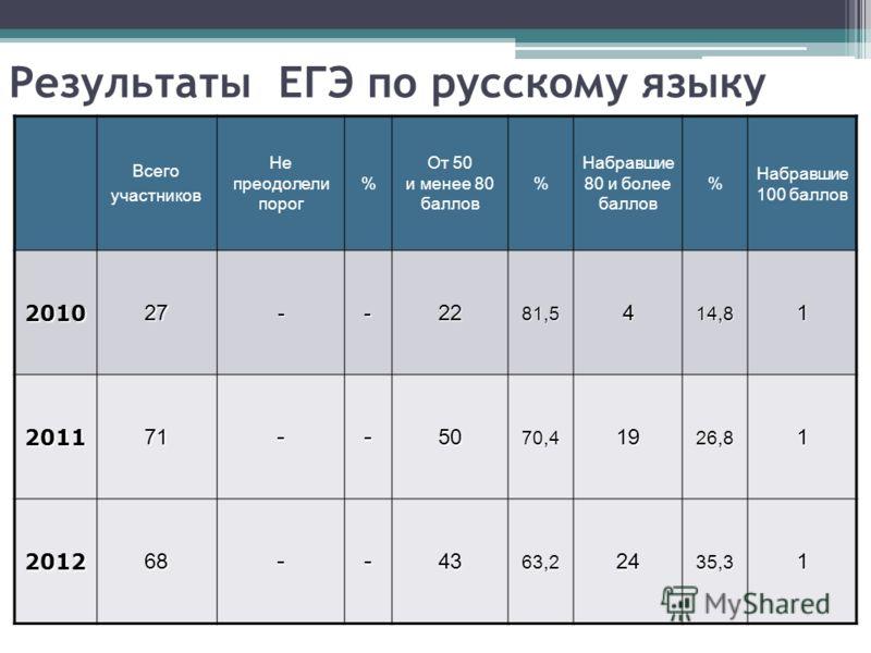 Всего участников Не преодолели порог % От 50 и менее 80 баллов % Набравшие 80 и более баллов % Набравшие 100 баллов 201027--2281,5414,81 201171--5070,41926,81 201268--4363,22435,31 Результаты ЕГЭ по русскому языку