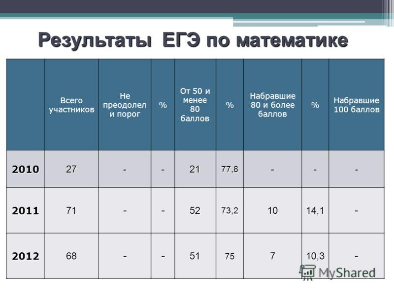 Всего участников Не преодолел и порог % От 50 и менее 80 баллов % Набравшие 80 и более баллов % Набравшие 100 баллов 201027--2177,8--- 201171--5273,21014,1- 201268--5175710,3- Результаты ЕГЭ по математике
