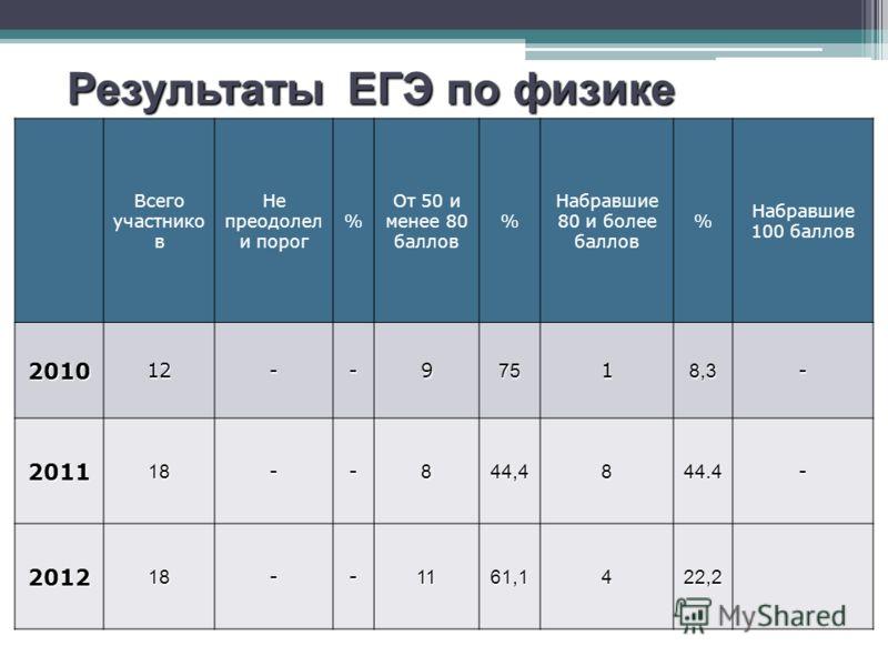 Результаты ЕГЭ по русскому языку Всего участнико в Не преодолел и порог % От 50 и менее 80 баллов % Набравшие 80 и более баллов % Набравшие 100 баллов 201012--97518,3- 201118--844,4844.4- 201218--1161,1422,2 Результаты ЕГЭ по физике