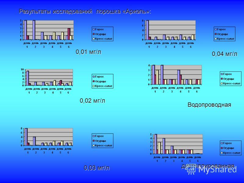 Результаты исследований порошка «Ариэль»: 0,01 мг/л 0,02 мг/л 0,03 мг/л 0,04 мг/л Водопроводная дистиллированная