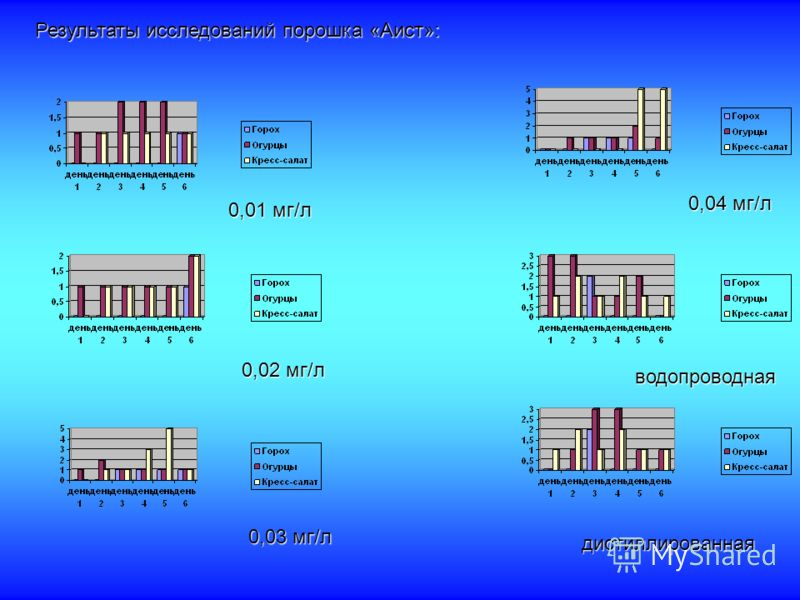 Результаты исследований порошка «Аист»: 0,01 мг/л 0,02 мг/л 0,03 мг/л 0,04 мг/л водопроводная дистиллированная