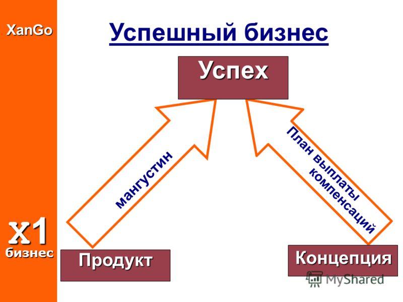 Успешный бизнесXanGo X1 бизнес План выплаты компенсаций мангустин Успеx Концепция Продукт