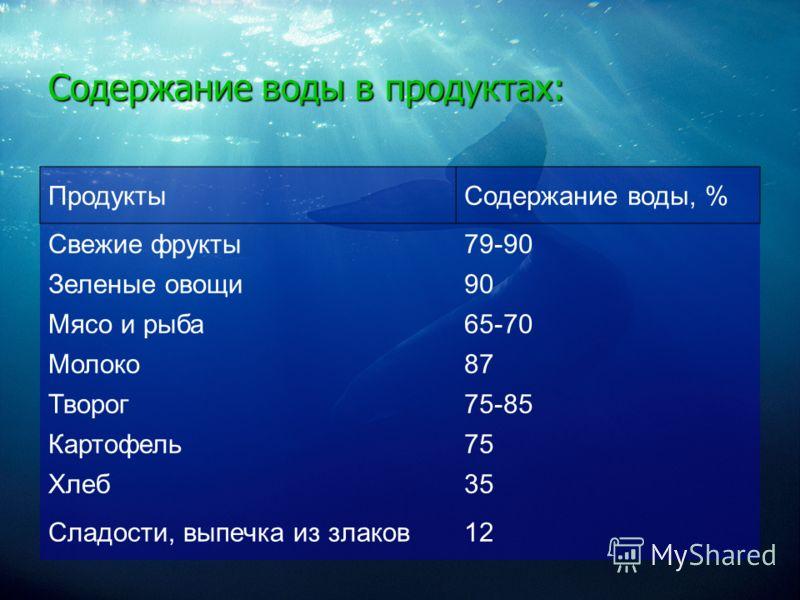 Содержание воды в продуктах: ПродуктыСодержание воды, % Свежие фрукты79-90 Зеленые овощи90 Мясо и рыба65-70 Молоко87 Творог75-85 Картофель75 Хлеб35 Сладости, выпечка из злаков12