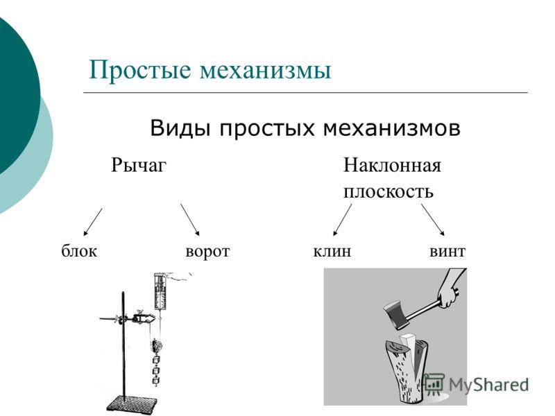 Простые механизмы Виды простых механизмов РычагНаклонная плоскость блок ворот клин винт