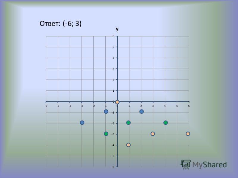 Ответ: (-6; 3)