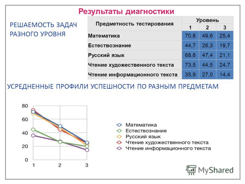 Результаты диагностики РЕШАЕМОСТЬ ЗАДАЧ РАЗНОГО УРОВНЯ Предметность тестирования Уровень 123 Математика70,849,625,4 Естествознание44,726,319,7 Русский язык68,647,421,1 Чтение художественного текста73,544,524,7 Чтение информационного текста35,927,014,