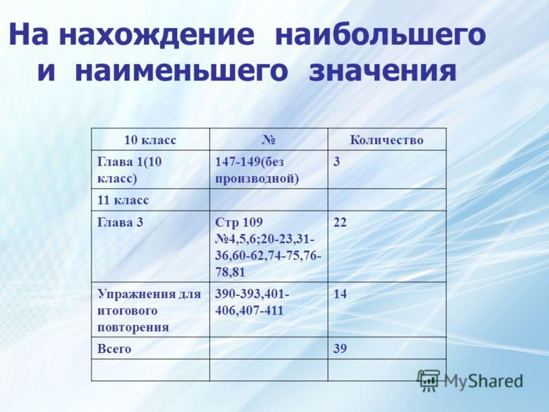 На нахождение наибольшего и наименьшего значения 10 классКоличество Глава 1(10 класс) 147-149(без производной) 3 11 класс Глава 3Стр 109 4,5,6;20-23,31- 36,60-62,74-75,76- 78,81 22 Упражнения для итогового повторения 390-393,401- 406,407-411 14 Всего