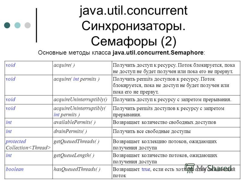 java.util.concurrent Синхронизаторы. Семафоры (2) Основные методы класса java.util.concurrent.Semaphore: voidacquire( )Получить доступ к ресурсу. Поток блокируется, пока не доступ не будет получен или пока его не прервут. voidacquire( int permits )По