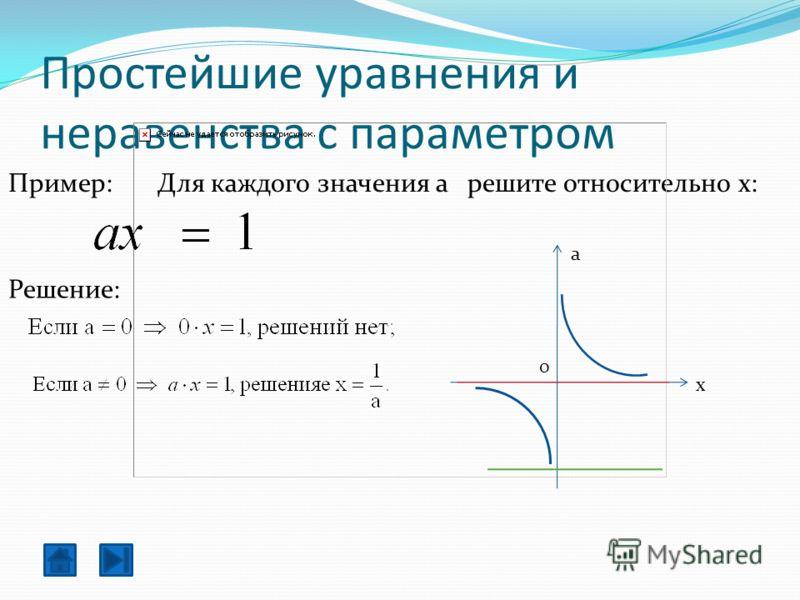 Простейшие уравнения и неравенства с параметром Для каждого значения a решите относительно x:Пример: a x 0 Решение: