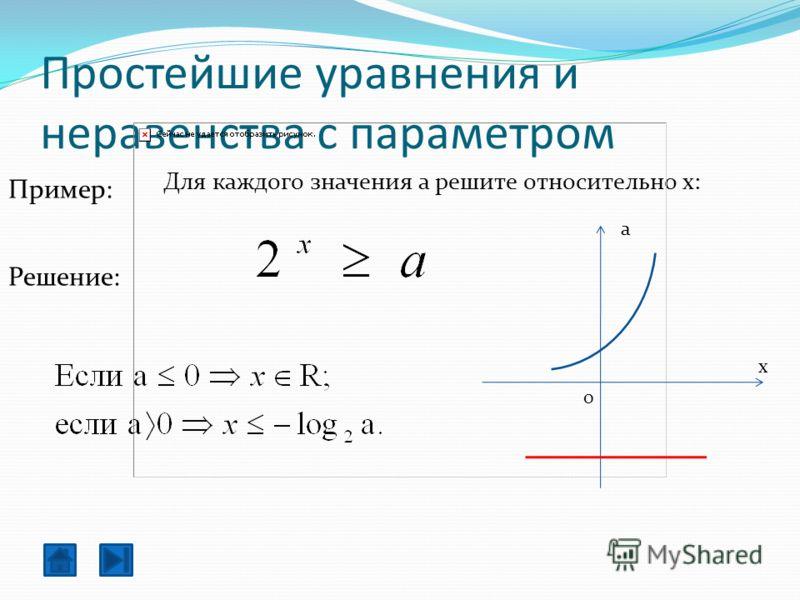 Простейшие уравнения и неравенства с параметром Для каждого значения a решите относительно x: Решение: x a 0 Пример: