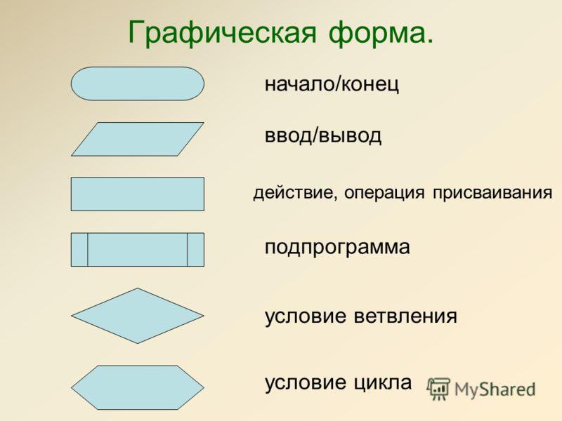 Графическая форма. начало/конец подпрограмма действие, операция присваивания условие ветвления условие цикла ввод/вывод