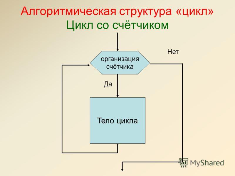 Алгоритмическая структура «цикл» Цикл со счётчиком Тело цикла Да Нет организация счётчика