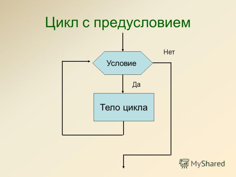 Цикл с предусловием Условие Тело цикла Да Нет