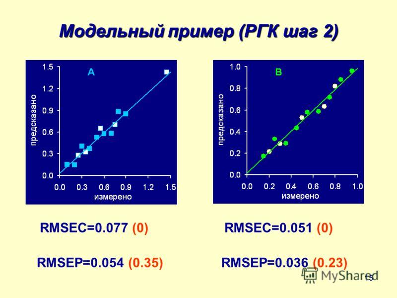 15 Модельный пример (РГК шаг 2) RMSEC=0.077 (0)RMSEC=0.051 (0) RMSEP=0.054 (0.35)RMSEP=0.036 (0.23)