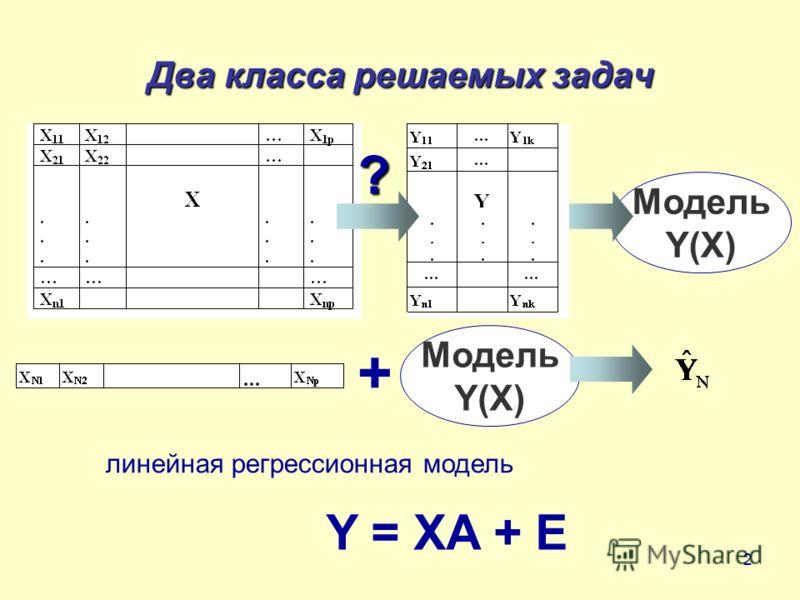 2 Два класса решаемых задач Качественный анализ Задачи 1.Анализ структуры, поиск латентных переменных 2. Классификация и дискриминация Модель Y(X) ? Модель Y(X) + Y = XA + E линейная регрессионная модель