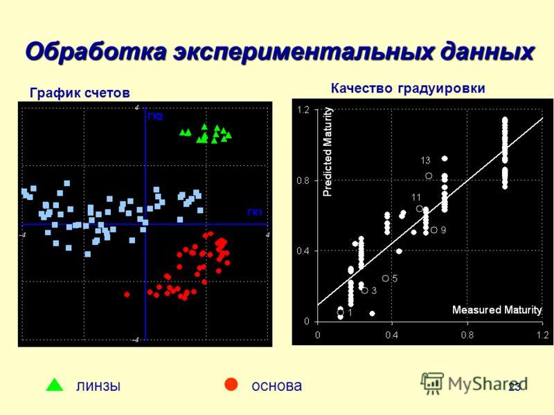 23 Обработка экспериментальных данных линзы основа График счетов Качество градуировки