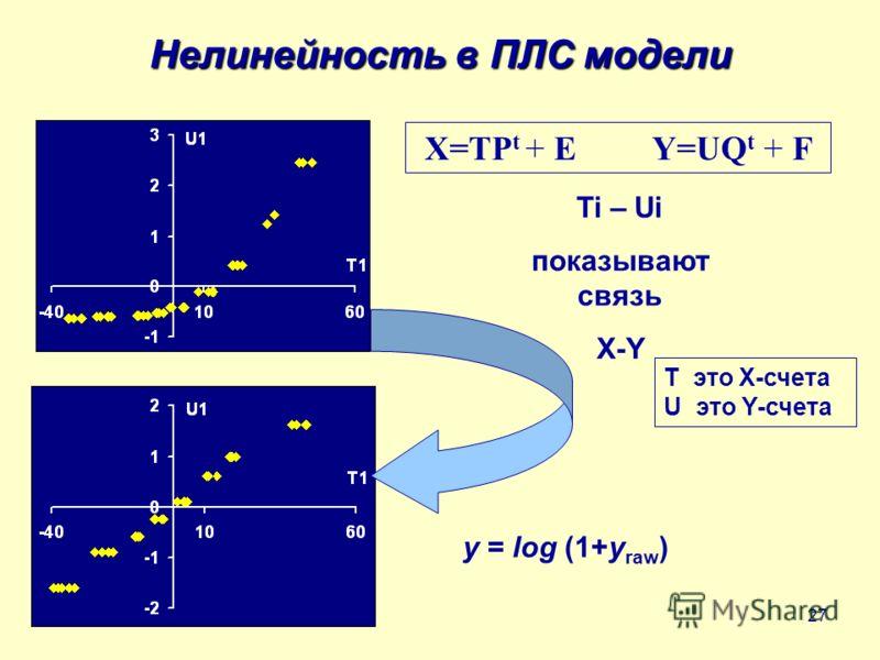 27 Нелинейность в ПЛС модели y = log (1+y raw ) X=TP t + E Y=UQ t + F T это X-счета U это Y-счета Ti – Ui показывают связь X-Y