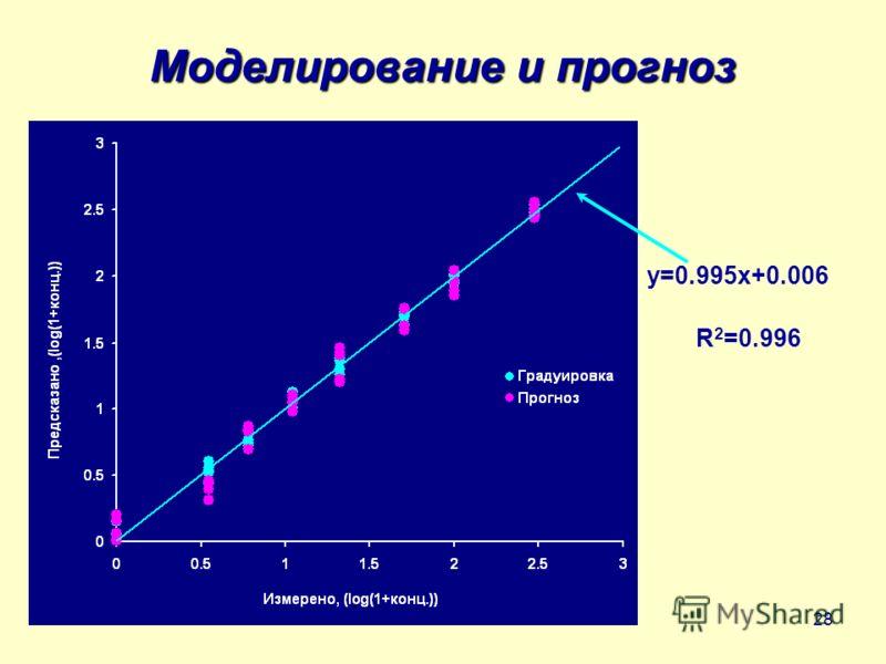 28 Моделирование и прогноз y=0.995x+0.006 R 2 =0.996
