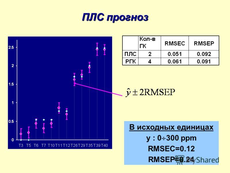 29 ПЛС прогноз В исходных единицах y : 0 300 ppm RMSEC=0.12 RMSEP=0.24