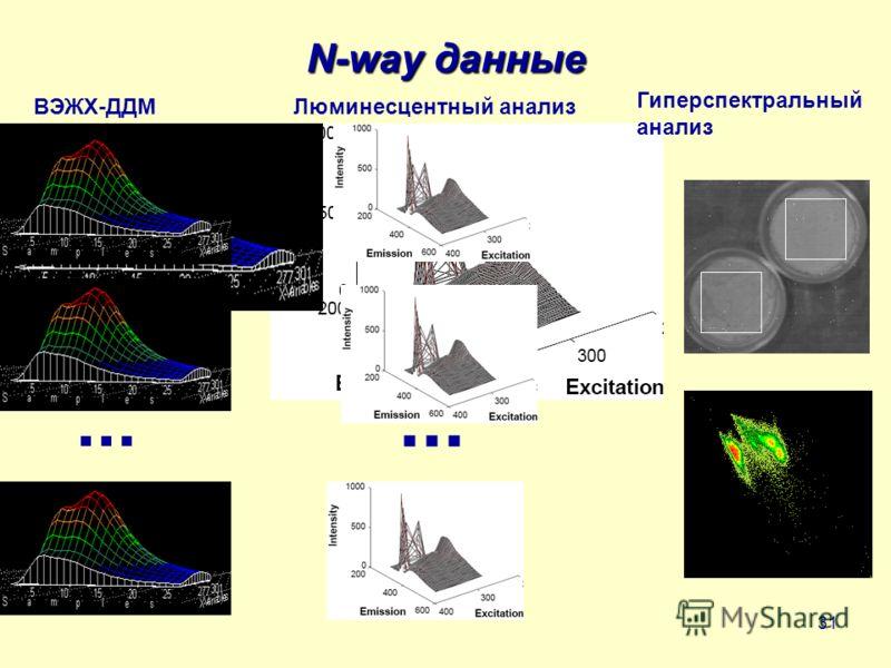 31 N-way данные ВЭЖХ-ДДМЛюминесцентный анализ... Гиперспектральный анализ