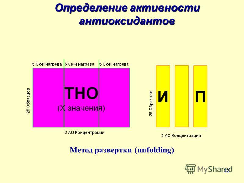 32 Определение активности антиоксидантов Метод развертки (unfolding)