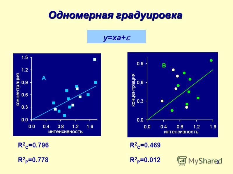 8 Одномерная градуировка y=xa+ R 2 C =0.796R 2 C =0.469 R 2 P =0.778R 2 P =0.012