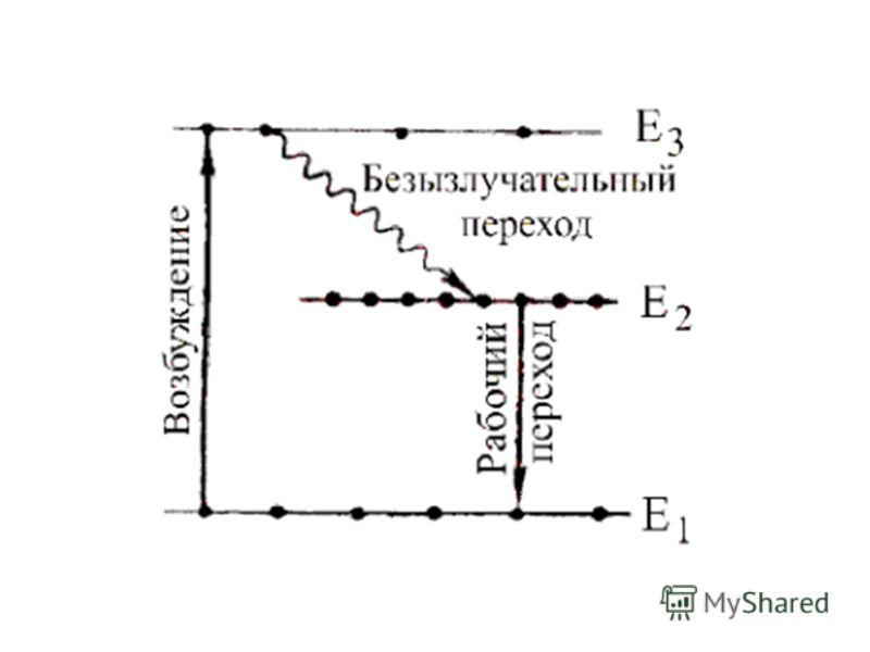 Принцип работы лазера. Лазер обычно состоит из трёх основных элементов: Источник энергии (механизм «накачки»); Рабочее тело; Система зеркал («оптический резонатор»).