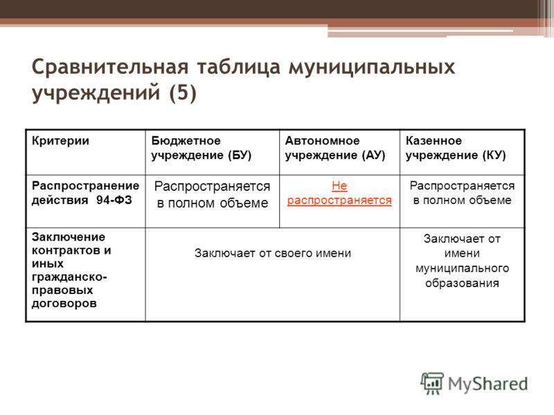 Сравнительная таблица муниципальных учреждений (5) КритерииБюджетное учреждение (БУ) Автономное учреждение (АУ) Казенное учреждение (КУ) Распространение действия 94-ФЗ Распространяется в полном объеме Не распространяется Распространяется в полном объ