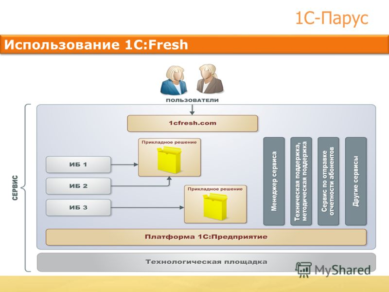 Использование 1C:Fresh Практика показала, что при одинаковой нормативной базе на платформе 1С можно соединить разные методики и концепции реализаций программных решений для кадрового производства, расчета заработной платы и составления различной отче