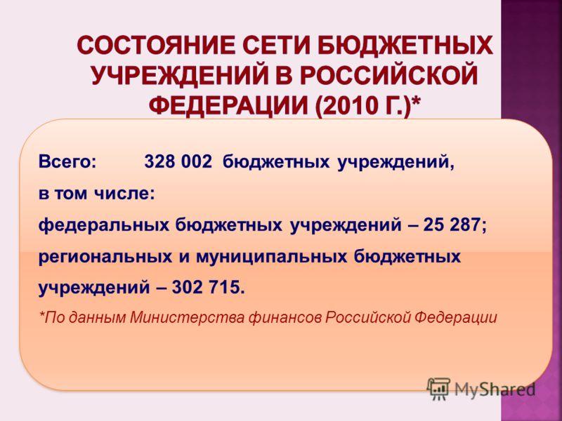 Всего: 328 002 бюджетных учреждений, в том числе: федеральных бюджетных учреждений – 25 287; региональных и муниципальных бюджетных учреждений – 302 715. *По данным Министерства финансов Российской Федерации Всего: 328 002 бюджетных учреждений, в том