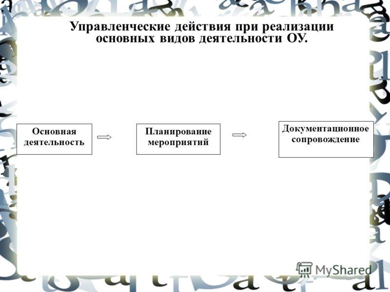 Планирование мероприятий Документационное сопровождение Основная деятельность Управленческие действия при реализации основных видов деятельности ОУ.